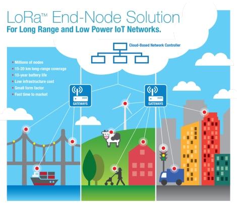 [ARTICLE] LoRa et SigFox, deux réseaux à longue portée et faible consommation qui vont révolutionner notrequotidien